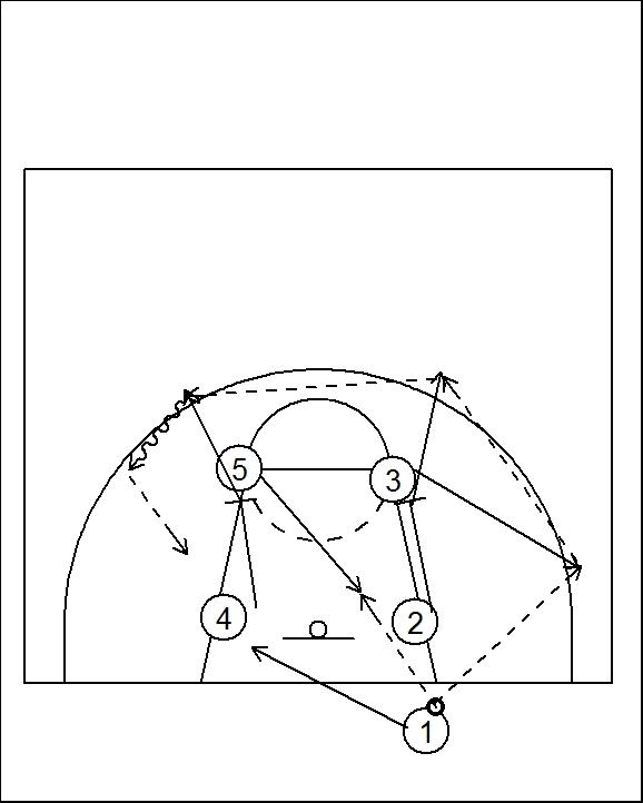 jugadas de basquet: