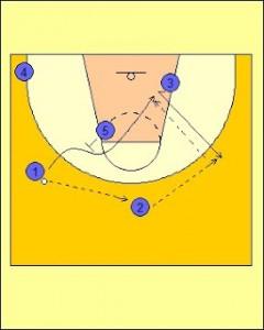 Movimiento Shuffle: Primer corte Shuffle